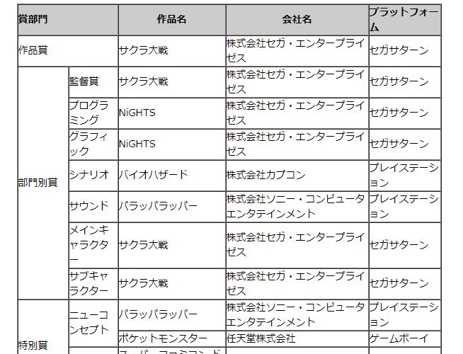 【日本ゲーム大賞】第1回をしらべてみた。 #日本ゲーム大賞