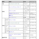 【日本ゲーム大賞】第2回をしらべてみた。 #日本ゲーム大賞
