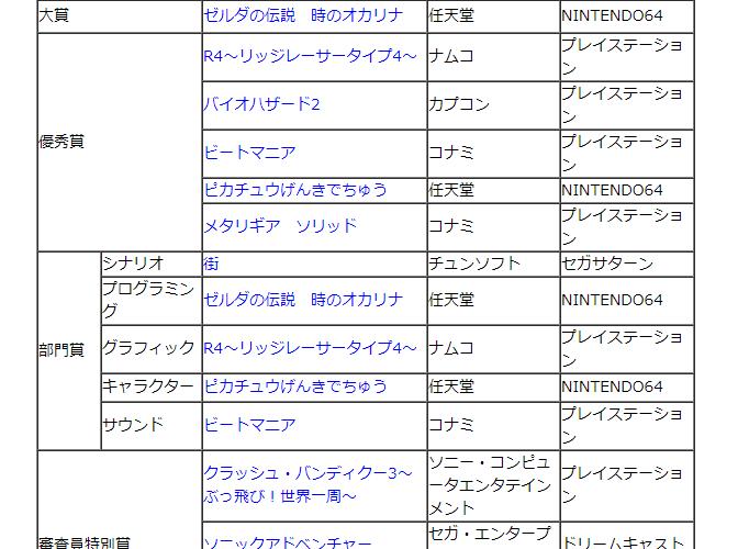 【日本ゲーム大賞】第3回をしらべてみた。 #日本ゲーム大賞