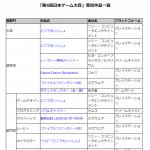 【日本ゲーム大賞】第4回をしらべてみた。 #日本ゲーム大賞