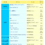 【日本ゲーム大賞】第7回をしらべてみた。 #日本ゲーム大賞
