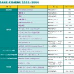 【日本ゲーム大賞】第8回をしらべてみた。 #日本ゲーム大賞