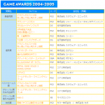 【日本ゲーム大賞】第9回をしらべてみた。 #日本ゲーム大賞