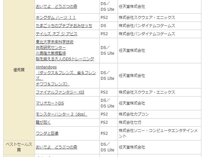 【日本ゲーム大賞】第10回をしらべてみた。 #日本ゲーム大賞