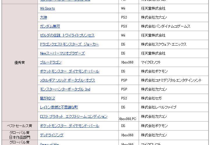 【日本ゲーム大賞】第11回をしらべてみた。 #日本ゲーム大賞