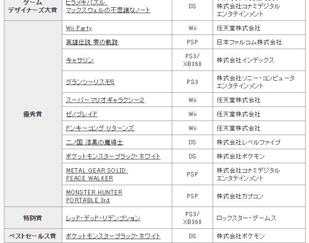 【日本ゲーム大賞】第15回をしらべてみた。 #日本ゲーム大賞