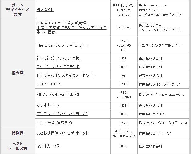 【日本ゲーム大賞】第16回をしらべてみた。 #日本ゲーム大賞