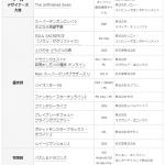 【日本ゲーム大賞】第17回をしらべてみた。 #日本ゲーム大賞