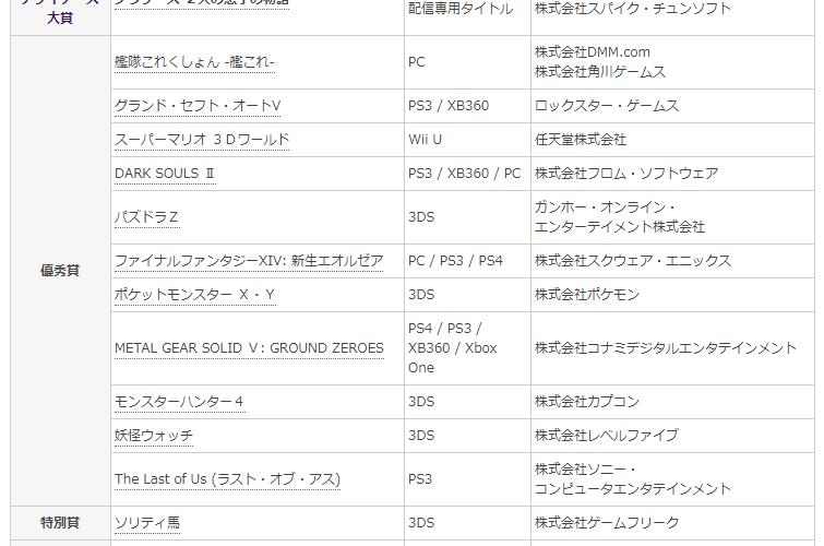 【日本ゲーム大賞】第18回をしらべてみた。 #日本ゲーム大賞