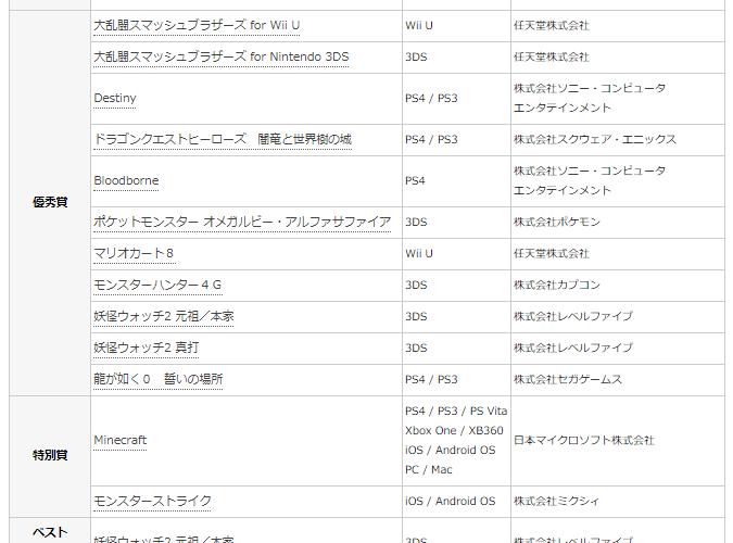 【日本ゲーム大賞】第19回をしらべてみた。 #日本ゲーム大賞
