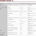 【日本ゲーム大賞】第21回をしらべてみた。 #日本ゲーム大賞